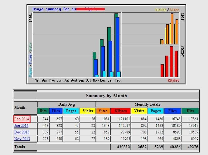 statistikwebalizer - Mengetahui banyaknya pengunjung dengan Webalizer